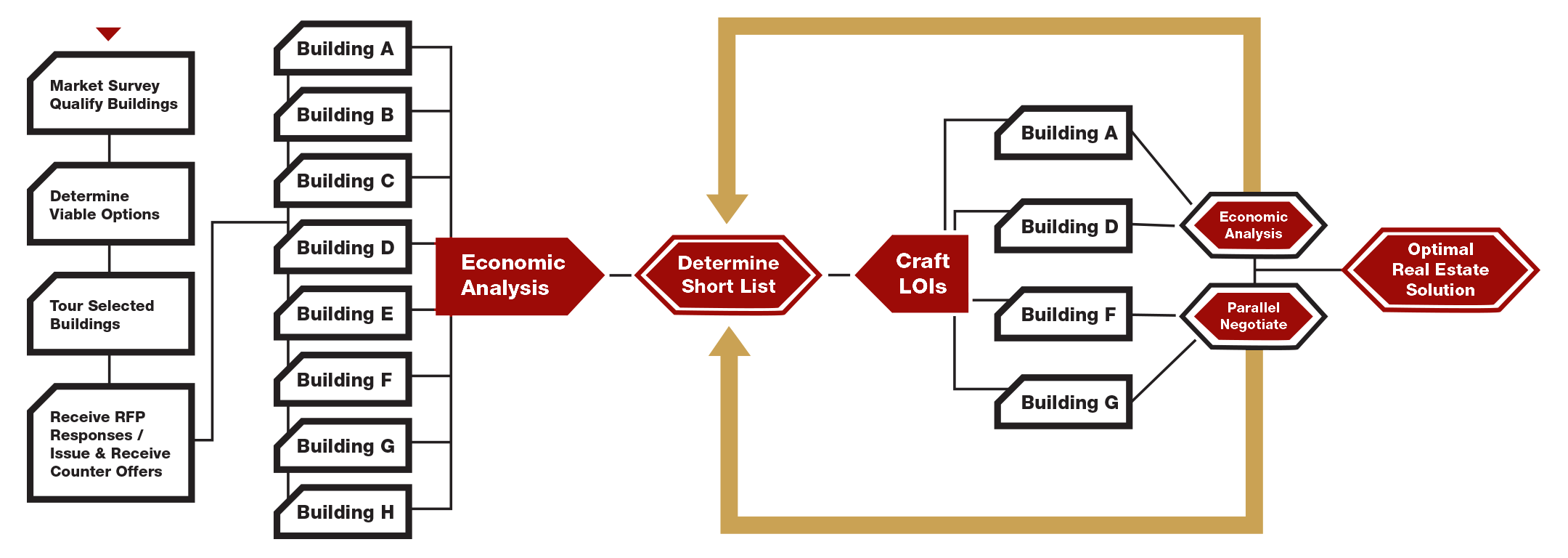 competition flow chart 4