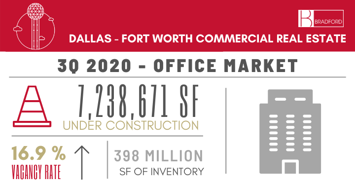 3Q 2020 Dallas-Fort Worth Office Market Update