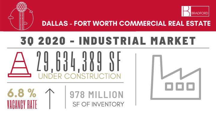 DFW-Industrial-Market-3Q-2020-Statistics-Graphic