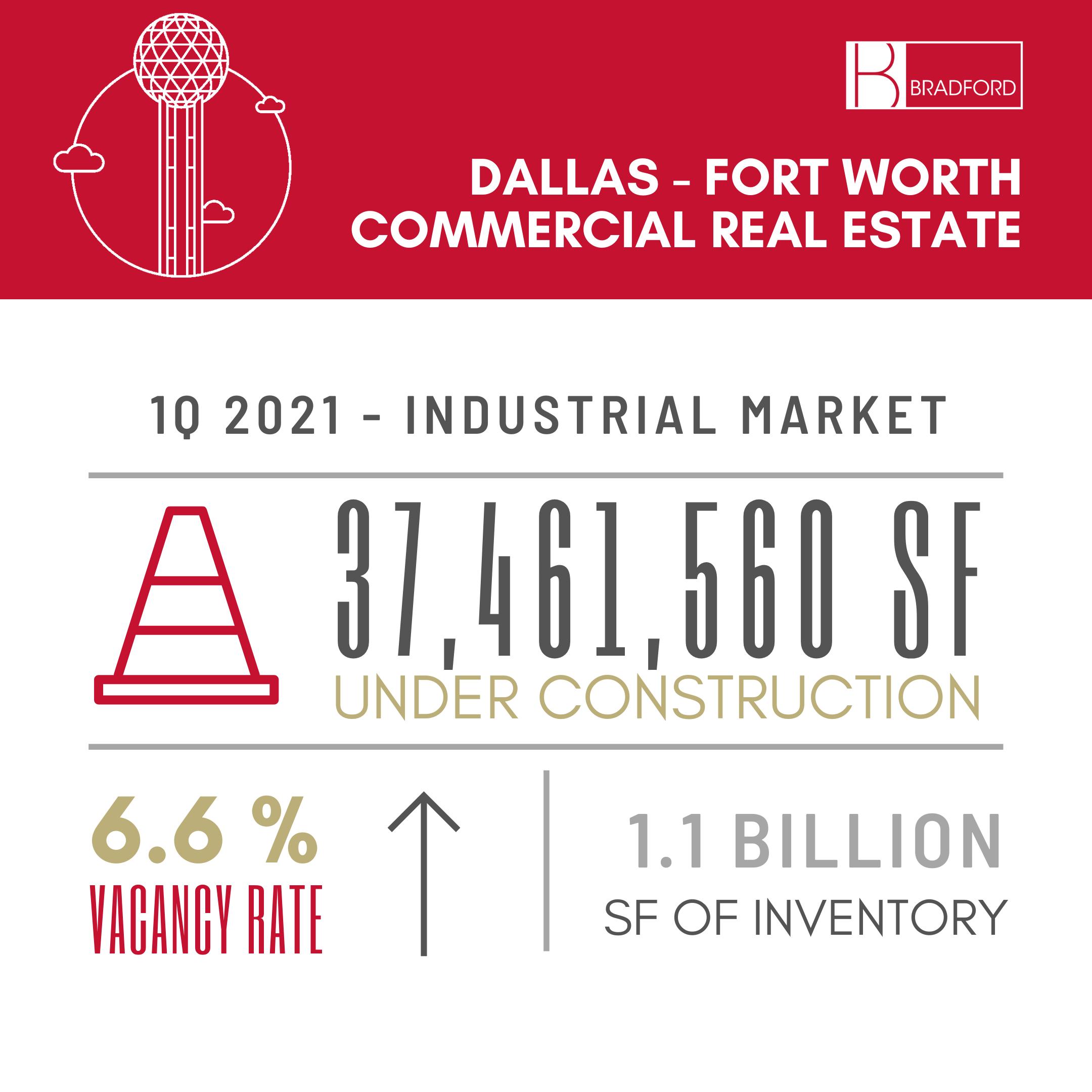 DFW Industrial Market 1Q 2021